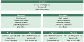 Typical PPC Account Structure (Google) - Click Image To Zoom